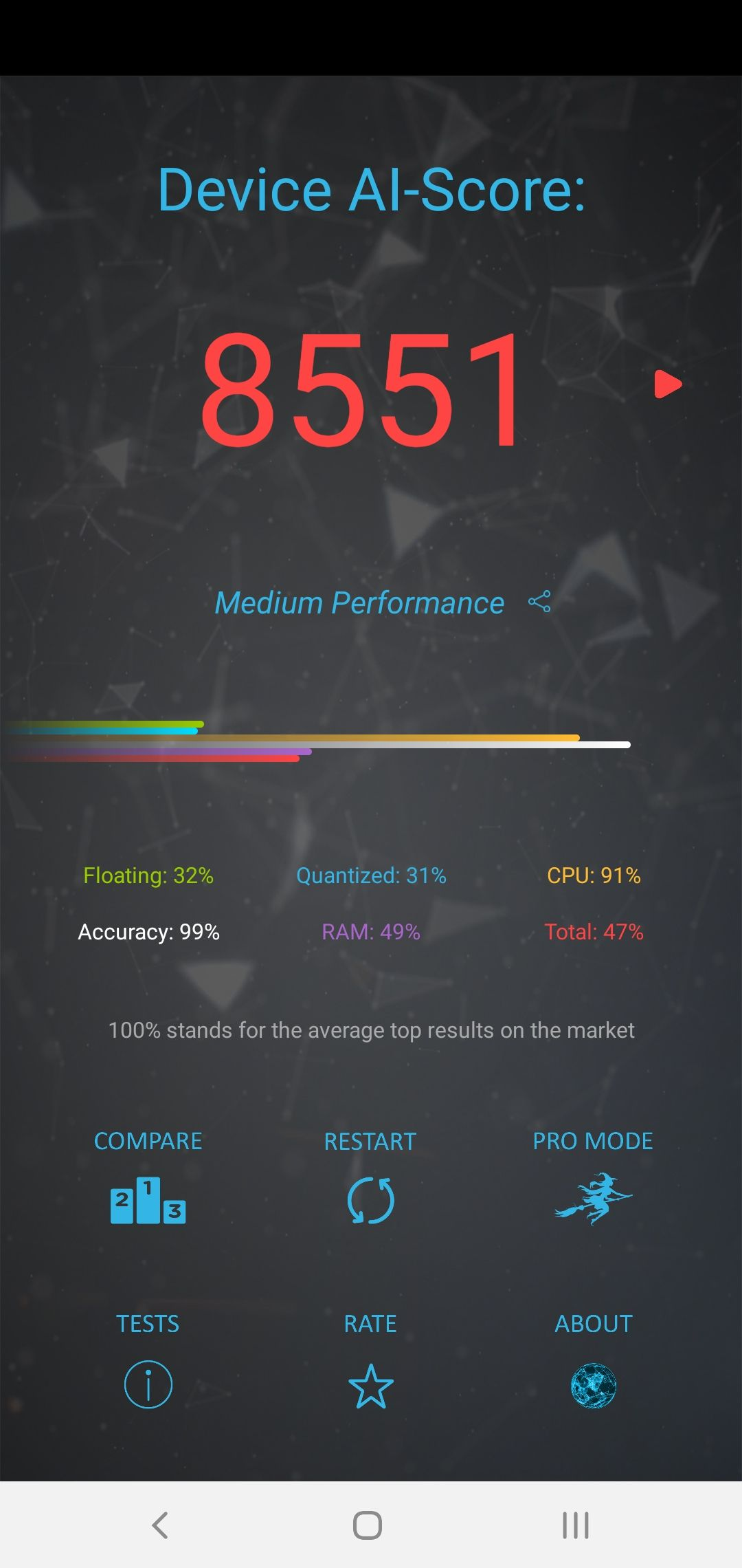 Samsung Galaxy S10+ AI Performance AI Benchmark Score