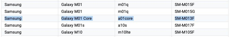 Samsung Galaxy M01 Core is the Rebadged Galaxy A01 Core, Confirms Google Play Supported Devices Listing