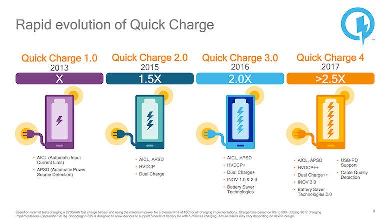 Qualcomm Quick Charge 4 Features Comparison