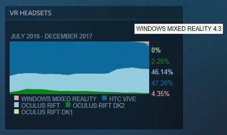 Steam VR Headsets Market Share