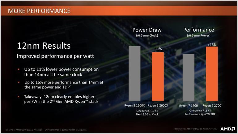 AMD Ryzen 2nd-gen CPUs launched: Price in India, Specs