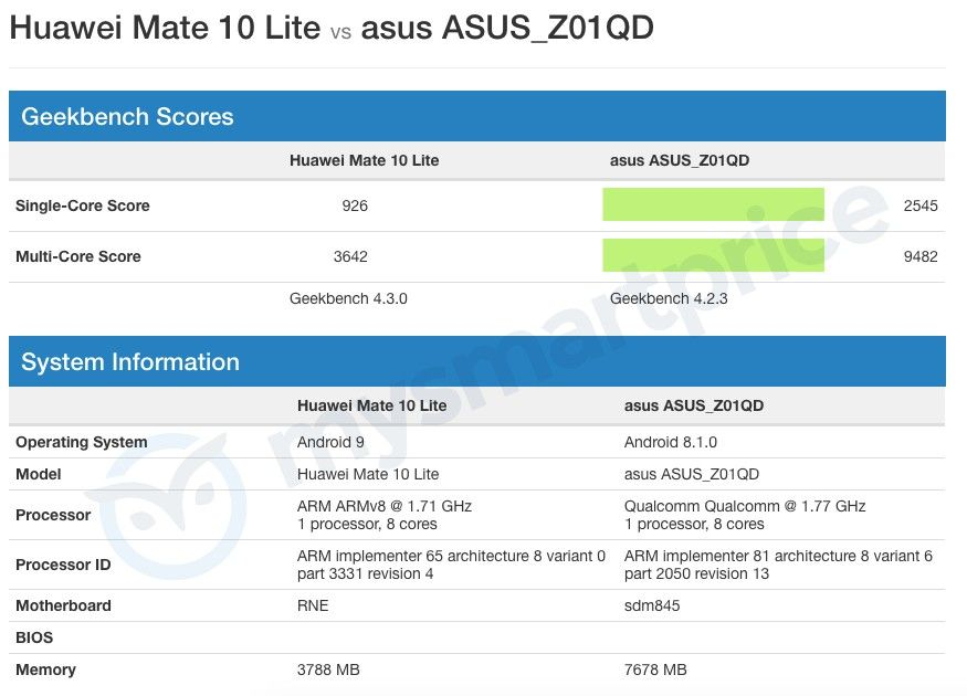 Huawei Mate 10 Lite Geekbench Listing with Android 9 Pie