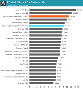 Note 9 Exynos Performance