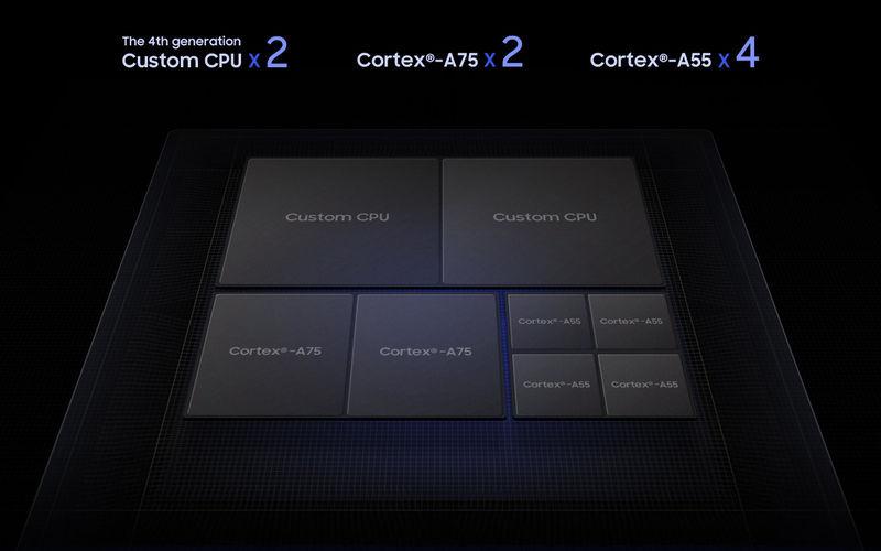 Samsung Exynos 9820 CPU Configuration