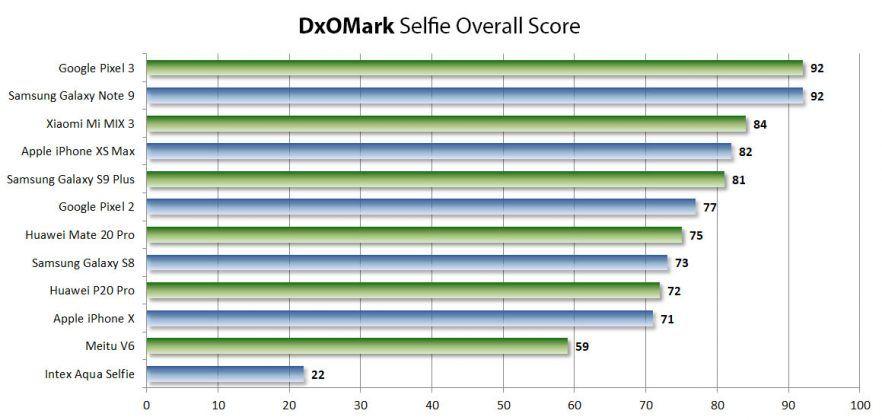DxOMark Selfie Best Phones