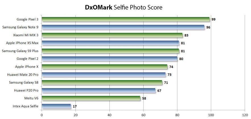 DxOMark Selfie Best Phones Still Images