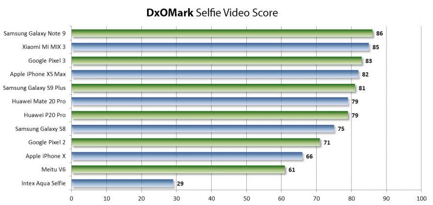 DxOMark Selfie Best Phones Videos