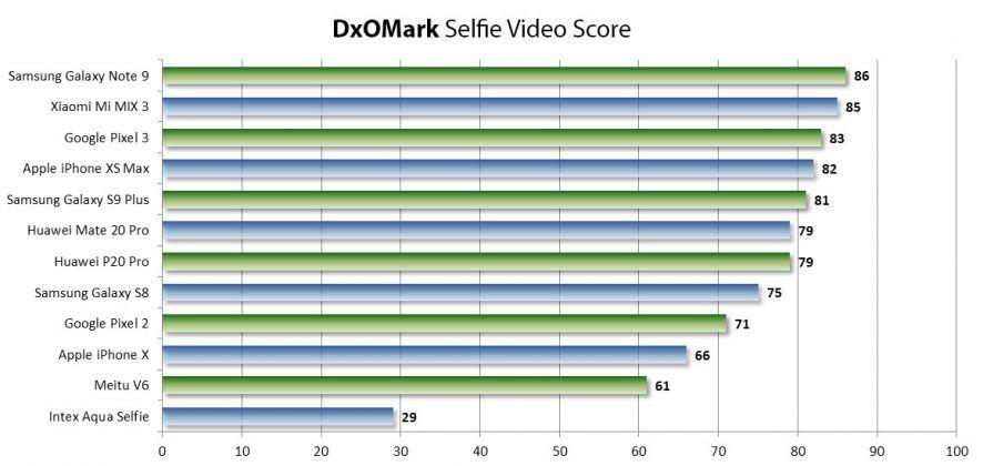 DxOMark Selfie Best Phones Videos