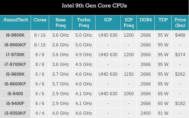 Intel 9th Gen Core F CPUs AnandTech