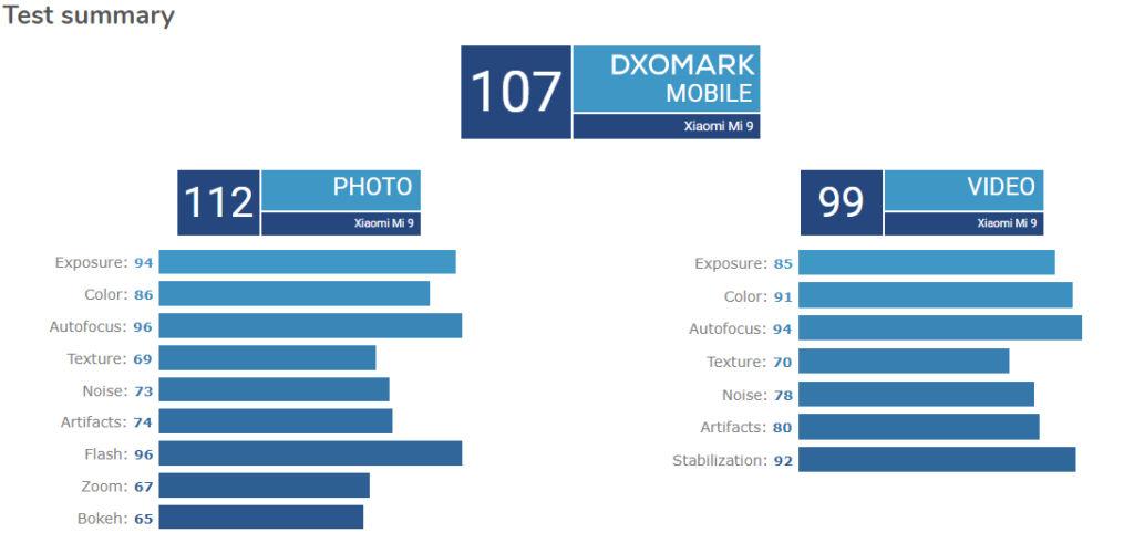 Xiaomi Mi 9 DXOMark Camera Test