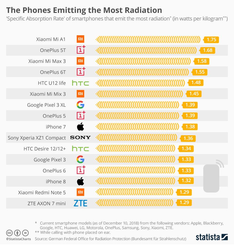 Smartphone Radiation Chart