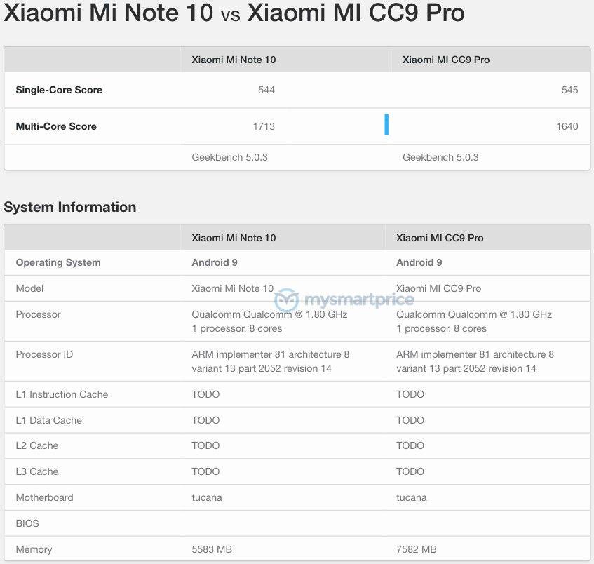 mi note 10 vs cc9 pro