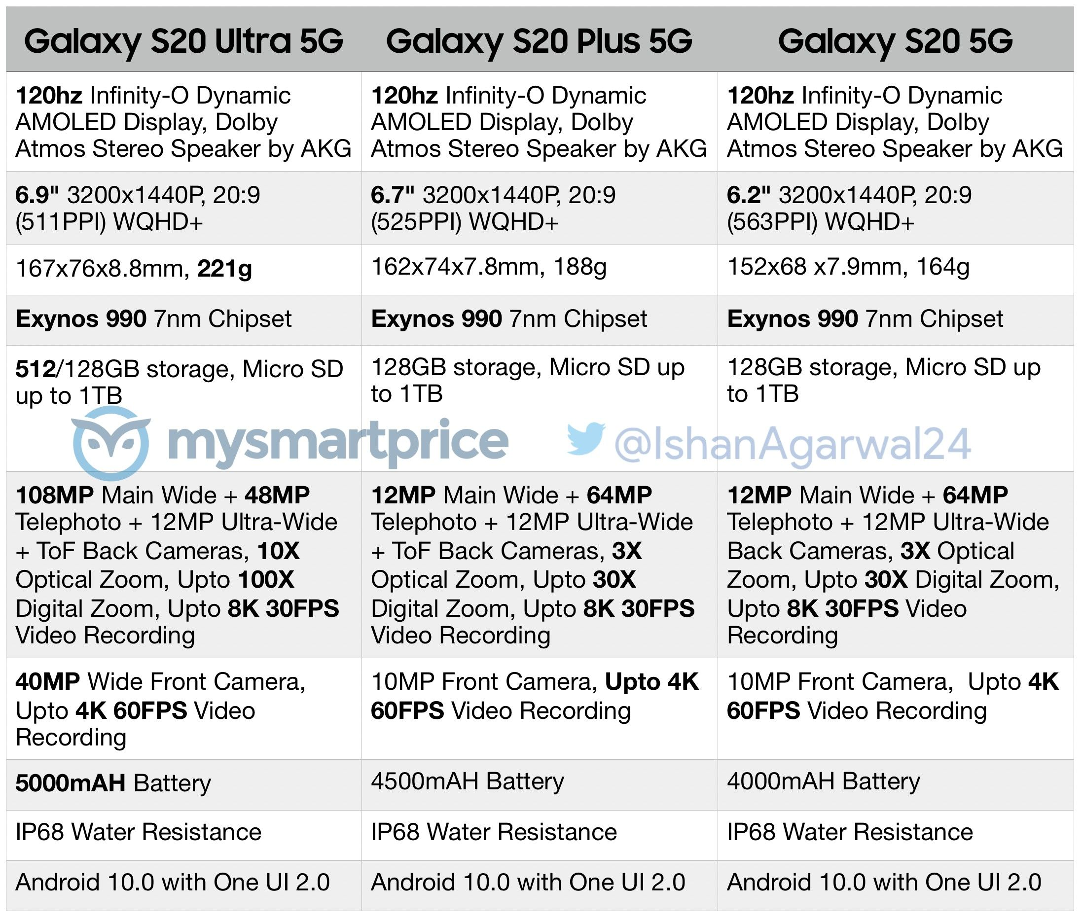 Samsung Galaxy S20 Series Full Specs