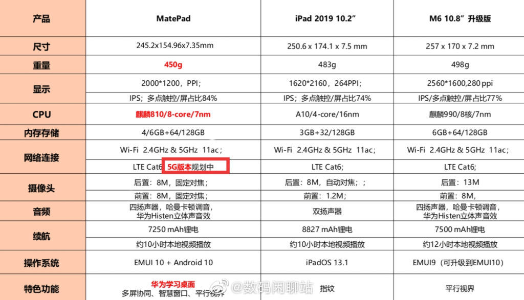Huawei MatePad 5G leaked specifications sheet