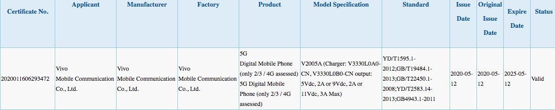 Vivo V2005A listed on 3C certification platform