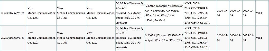 Vivo new 5G smartphones 3C