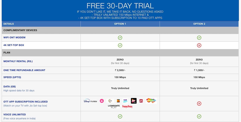 Jio Fiber Free 30 Day Trial Details