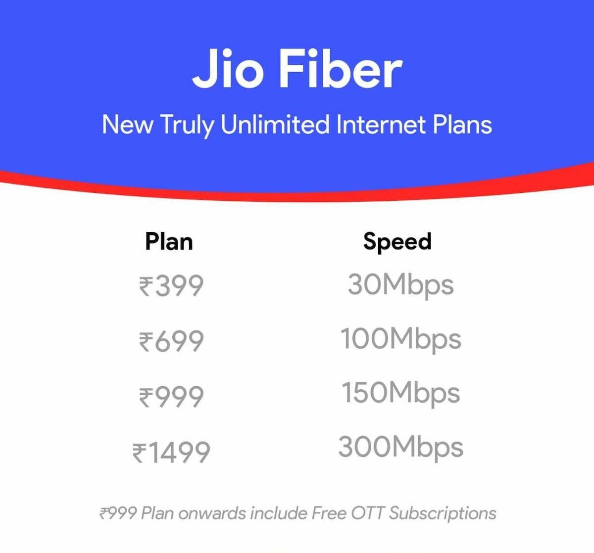 Jio Fiber New Plans