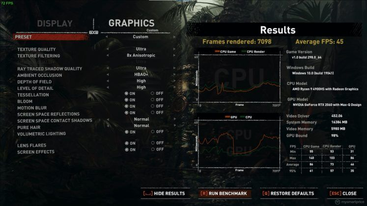 ASUS ROG Zephyrus G14 screenshot 13 (Shadow Of The Tom Raider benchmark - FHD Highest Preset With RTX Ultra)