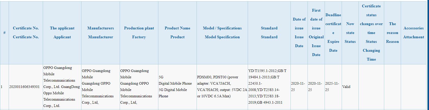 OPPO Reno5 Pro 65W fast charging