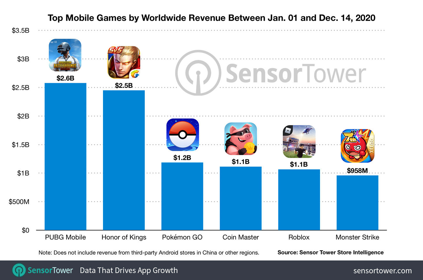 Highest Grossing Mobile Games of 2020
