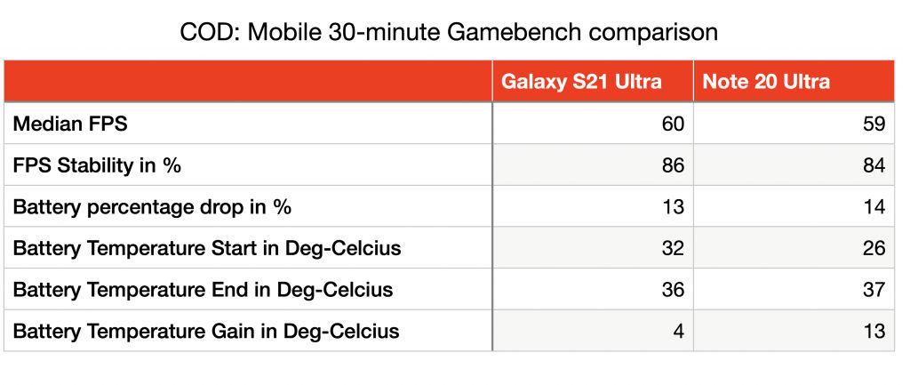Samsung Galaxy S21 Ultra Gaming Performance