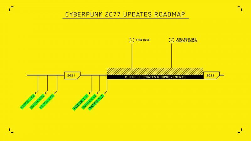 Cyberpunk 2077 Roadmap