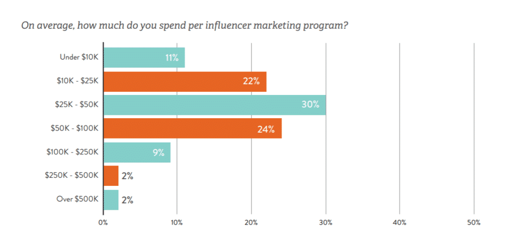 Influencer Marketing Average Spend
