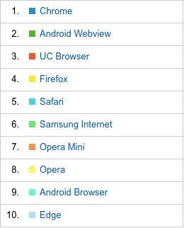 Google Analytics: Key for above Pie Chart