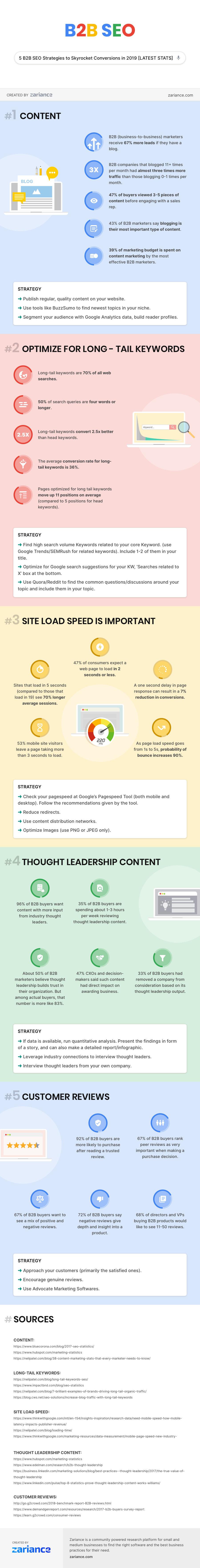 B2B SEO Infographic: Stats and Strategies