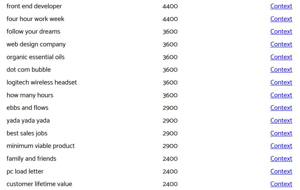 Keyworddit: Results for Keyword Entrepreneur